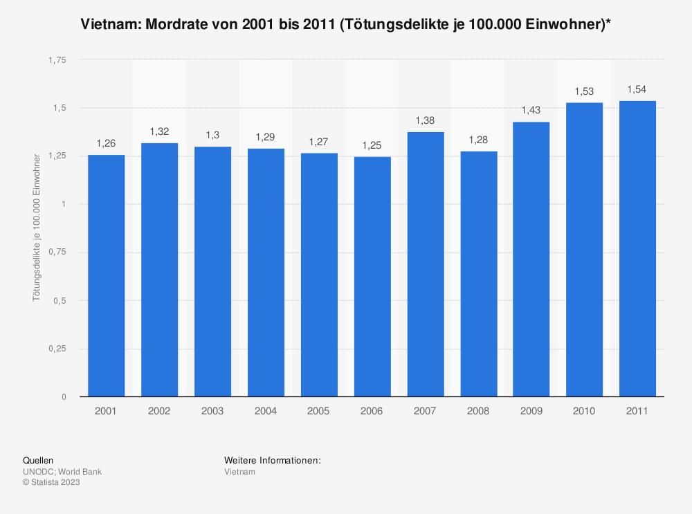 Statistik: Vietnam: Mordrate von 2001 bis 2011 (Tötungsdelikte je 100.000 Einwohner)* | Statista