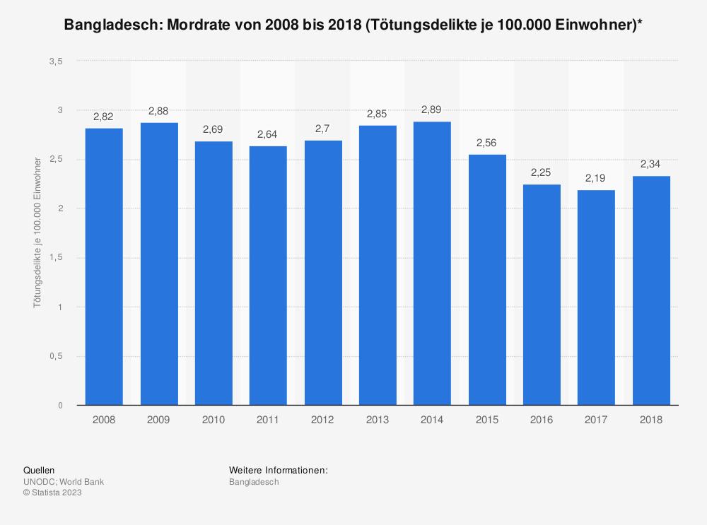 Statistik: Bangladesch: Mordrate von 2008 bis 2018 (Tötungsdelikte je 100.000 Einwohner)* | Statista