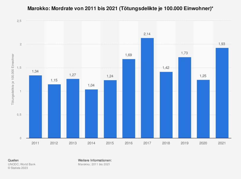 Statistik: Marokko: Mordrate von 2008 bis 2018 (Tötungsdelikte je 100.000 Einwohner)* | Statista