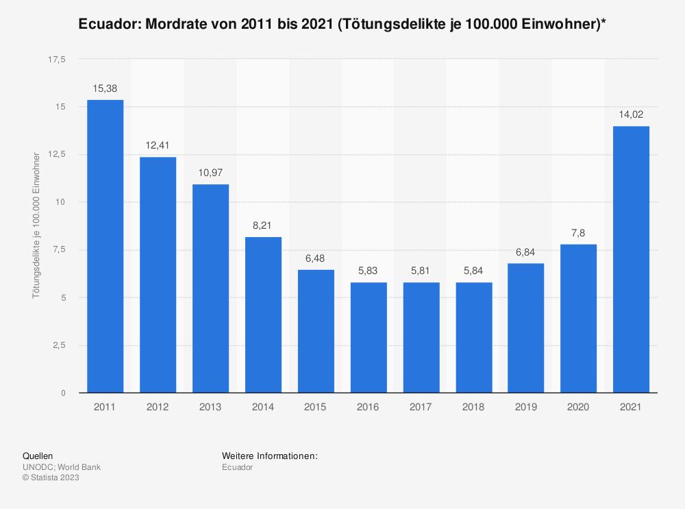 Statistik: Ecuador: Mordrate von 2008 bis 2018 (Tötungsdelikte je 100.000 Einwohner)* | Statista