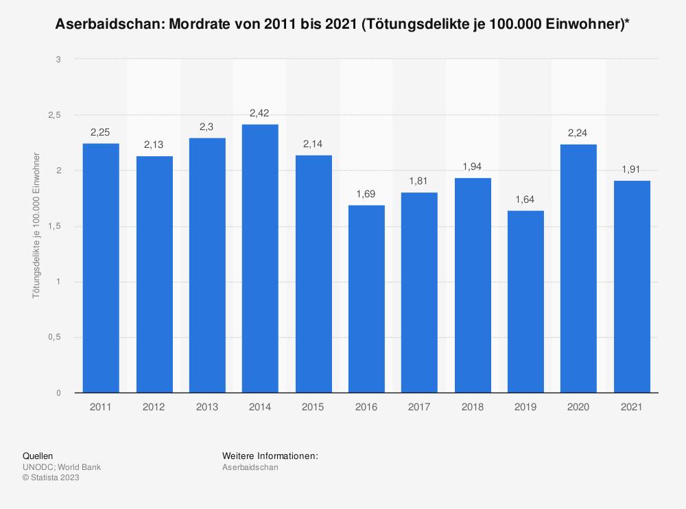 Statistik: Aserbaidschan: Mordrate von 2006 bis 2016 (Tötungsdelikte je 100.000 Einwohner)* | Statista