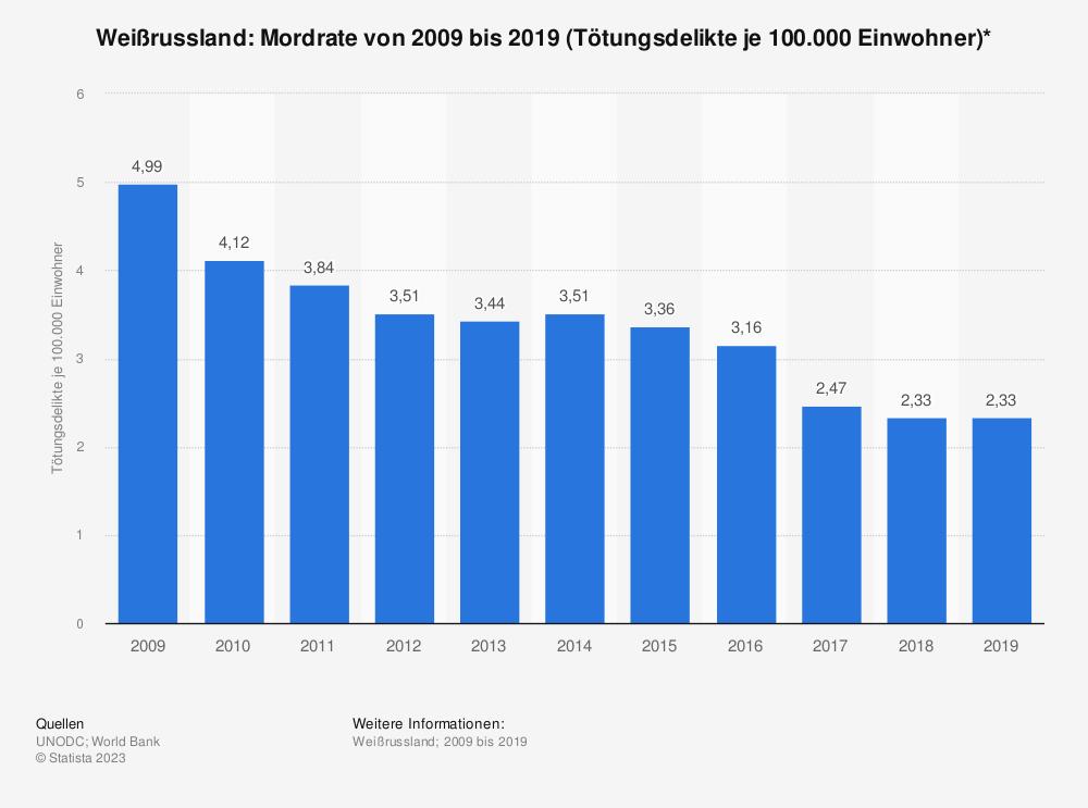 Statistik: Weißrussland: Mordrate von 2004 bis 2014 (Tötungsdelikte je 100.000 Einwohner)* | Statista