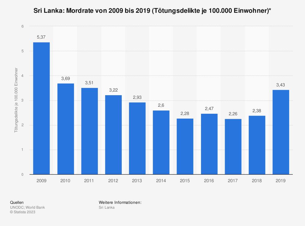 Statistik: Sri Lanka: Mordrate von 2008 bis 2018 (Tötungsdelikte je 100.000 Einwohner)* | Statista