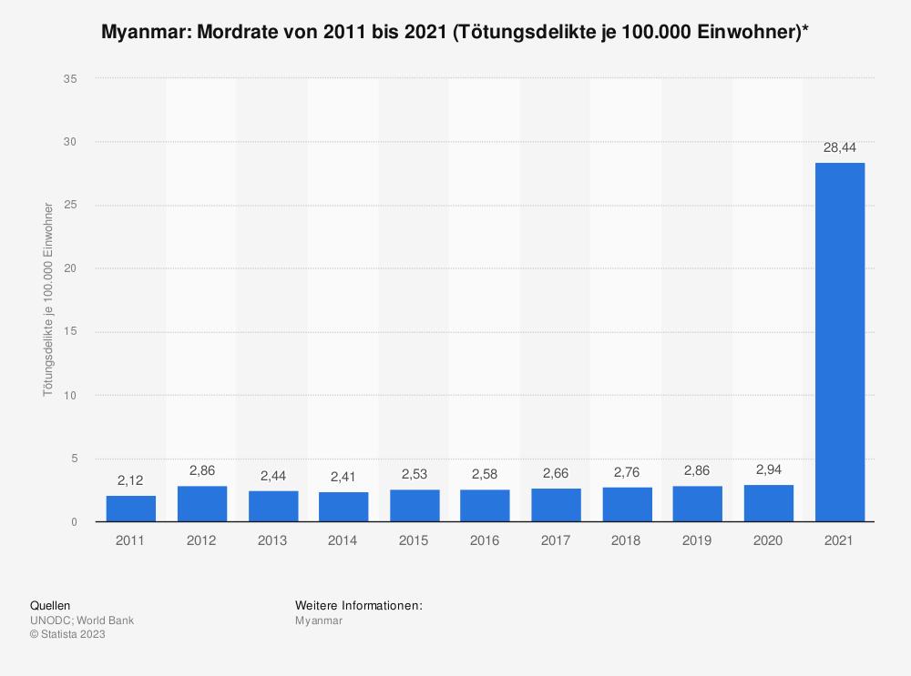 Statistik: Myanmar: Mordrate von 2006 bis 2016 (Tötungsdelikte je 100.000 Einwohner)* | Statista
