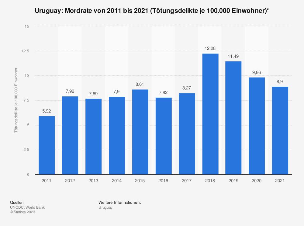 Statistik: Uruguay: Mordrate von 2006 bis 2016 (Tötungsdelikte je 100.000 Einwohner)* | Statista