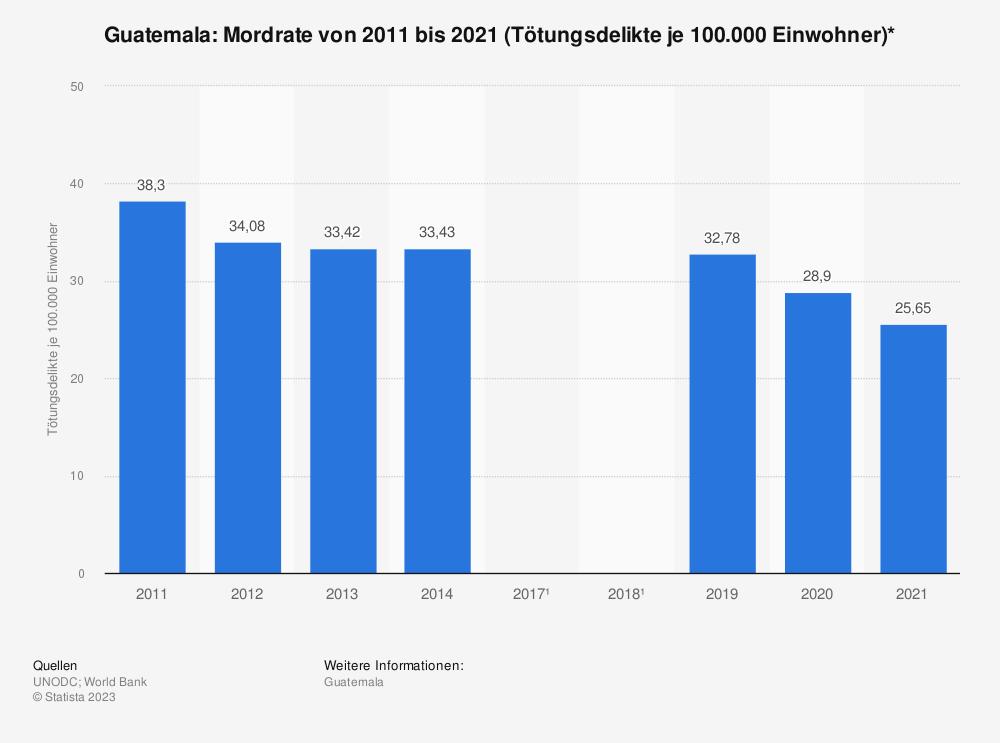 Statistik: Guatemala: Mordrate von 2007 bis 2017 (Tötungsdelikte je 100.000 Einwohner)* | Statista
