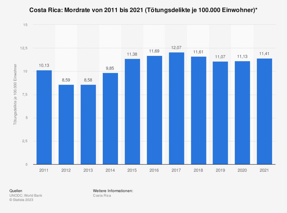 Statistik: Costa Rica: Mordrate von 2008 bis 2018 (Tötungsdelikte je 100.000 Einwohner)* | Statista