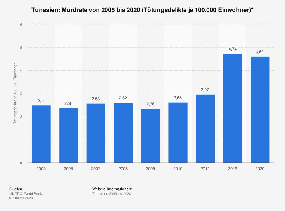 Statistik: Tunesien: Mordrate von 2004 bis 2012 (Tötungsdelikte je 100.000 Einwohner)* | Statista
