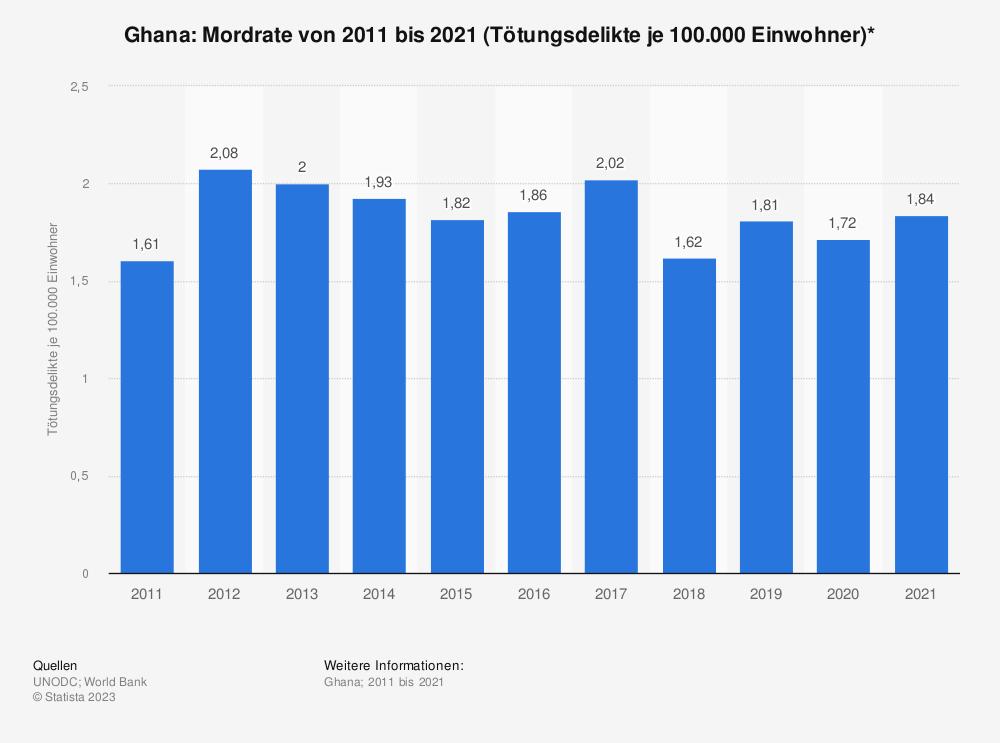 Statistik: Ghana: Mordrate von 2001 bis 2011 (Tötungsdelikte je 100.000 Einwohner)* | Statista