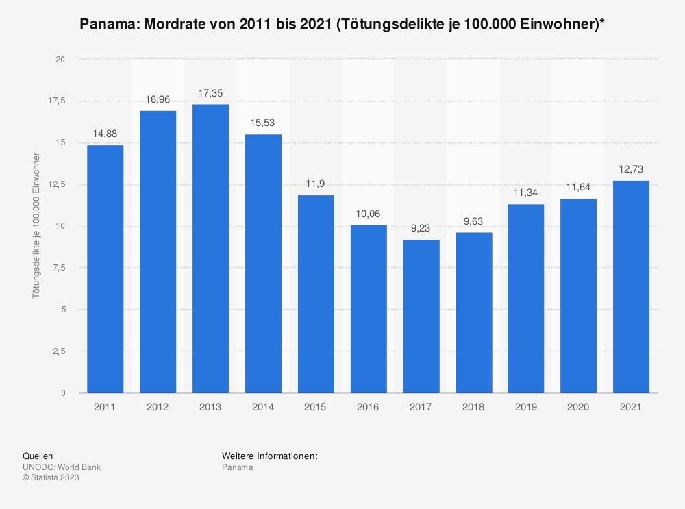 Statistik: Panama: Mordrate von 2006 bis 2016 (Tötungsdelikte je 100.000 Einwohner)* | Statista