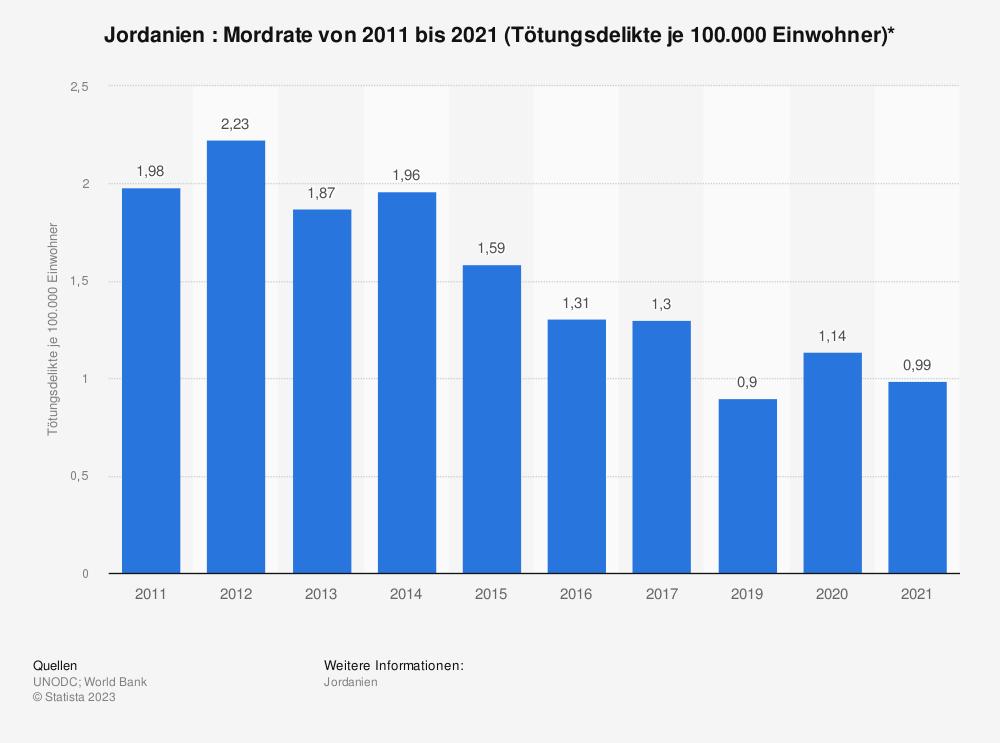Statistik: Jordanien : Mordrate von 2006 bis 2016 (Tötungsdelikte je 100.000 Einwohner)* | Statista