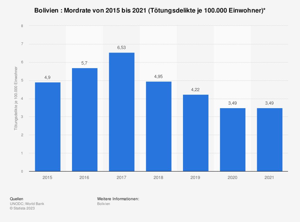 Statistik: Bolivien : Mordrate von 2006 bis 2016 (Tötungsdelikte je 100.000 Einwohner)* | Statista