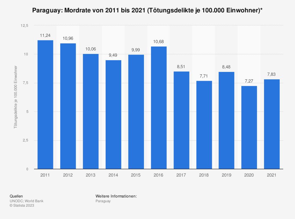 Statistik: Paraguay: Mordrate von 2006 bis 2016 (Tötungsdelikte je 100.000 Einwohner)* | Statista