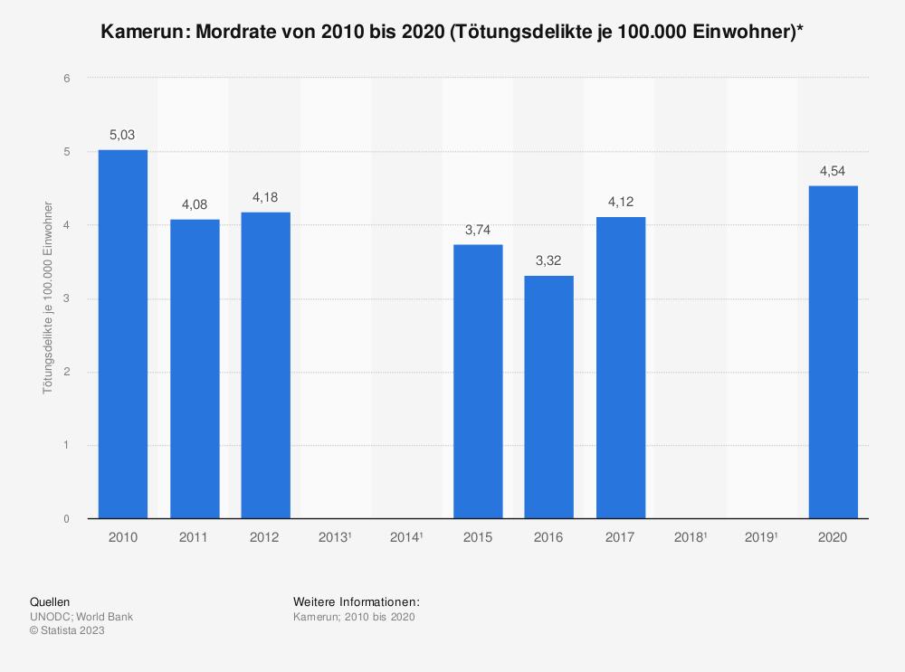 Statistik: Kamerun: Mordrate von 2008 bis 2017 (Tötungsdelikte je 100.000 Einwohner)* | Statista