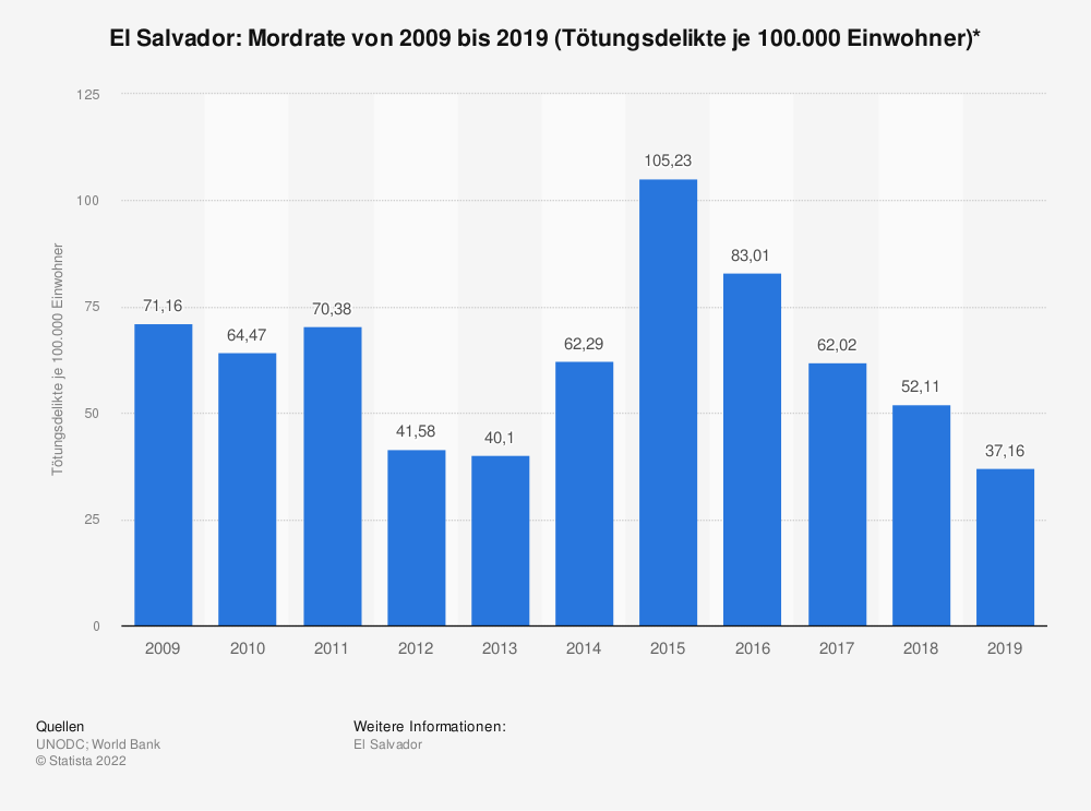Statistik: El Salvador: Mordrate von 2006 bis 2016 (Tötungsdelikte je 100.000 Einwohner)* | Statista