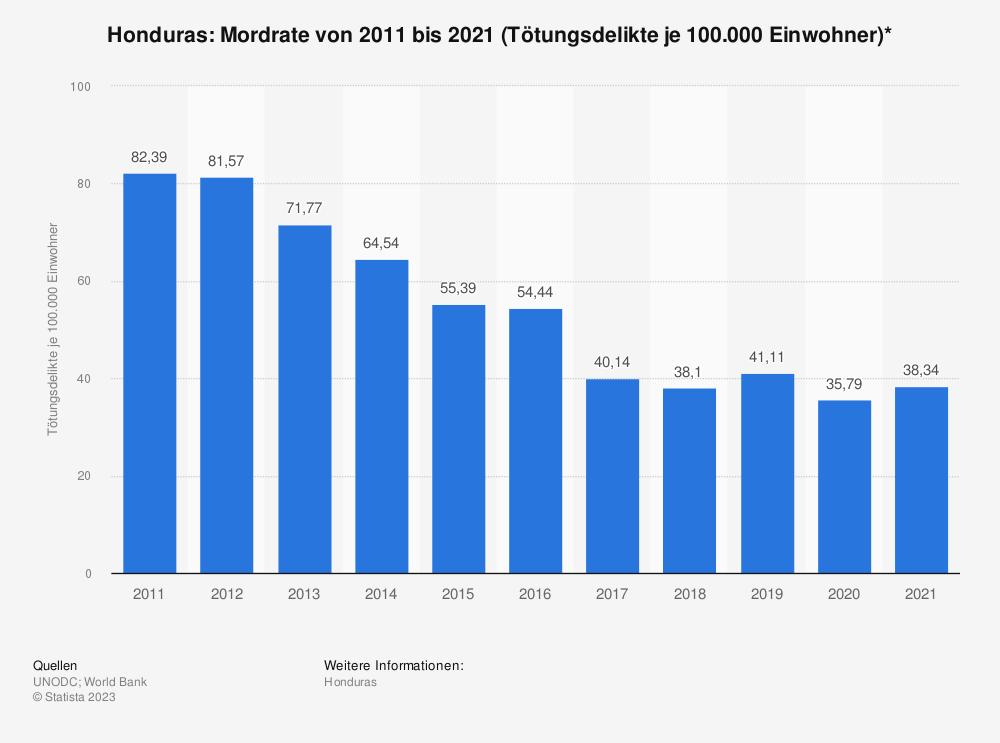 Statistik: Honduras: Mordrate von 2006 bis 2016 (Tötungsdelikte je 100.000 Einwohner)* | Statista