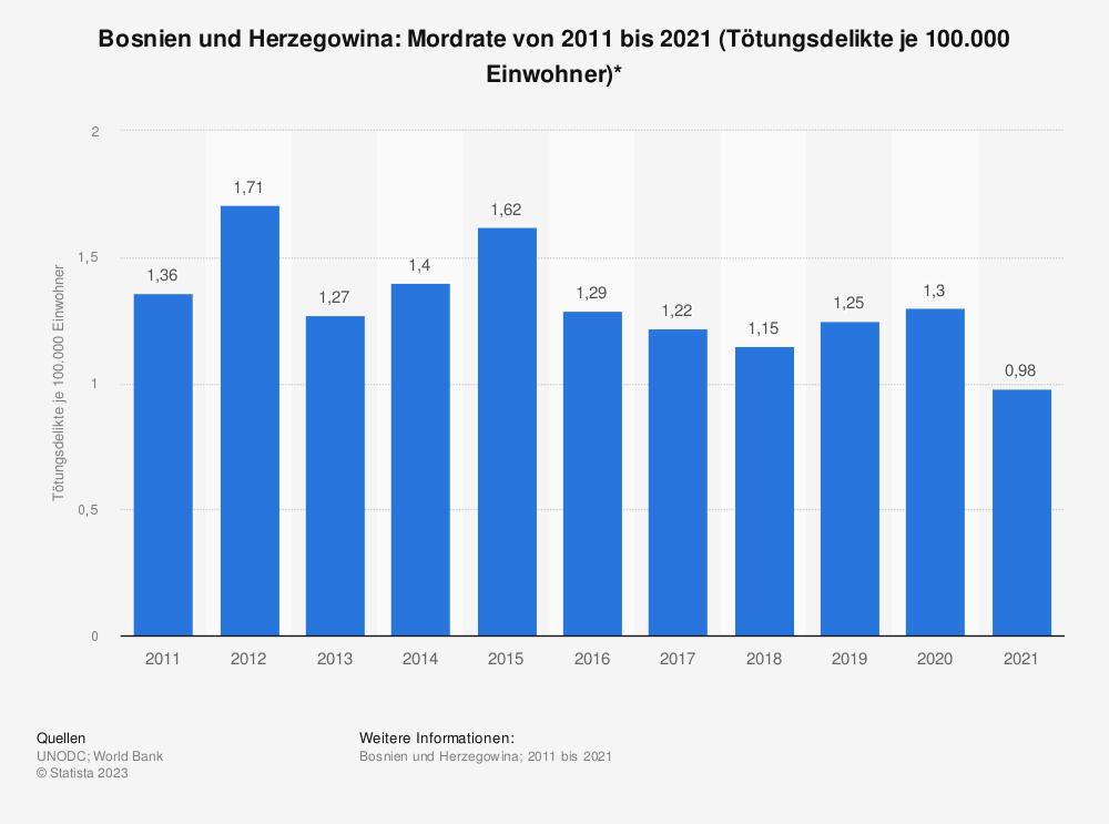 Statistik: Bosnien und Herzegowina: Mordrate von 2008 bis 2018 (Tötungsdelikte je 100.000 Einwohner)* | Statista