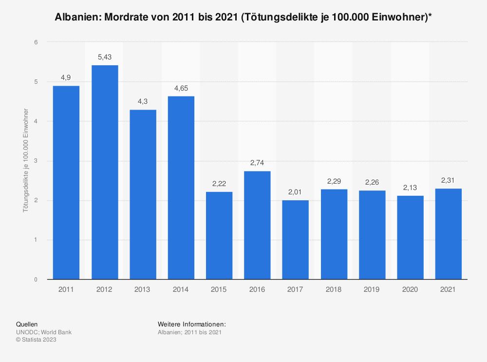 Statistik: Albanien: Mordrate von 2007 bis 2017 (Tötungsdelikte je 100.000 Einwohner)* | Statista