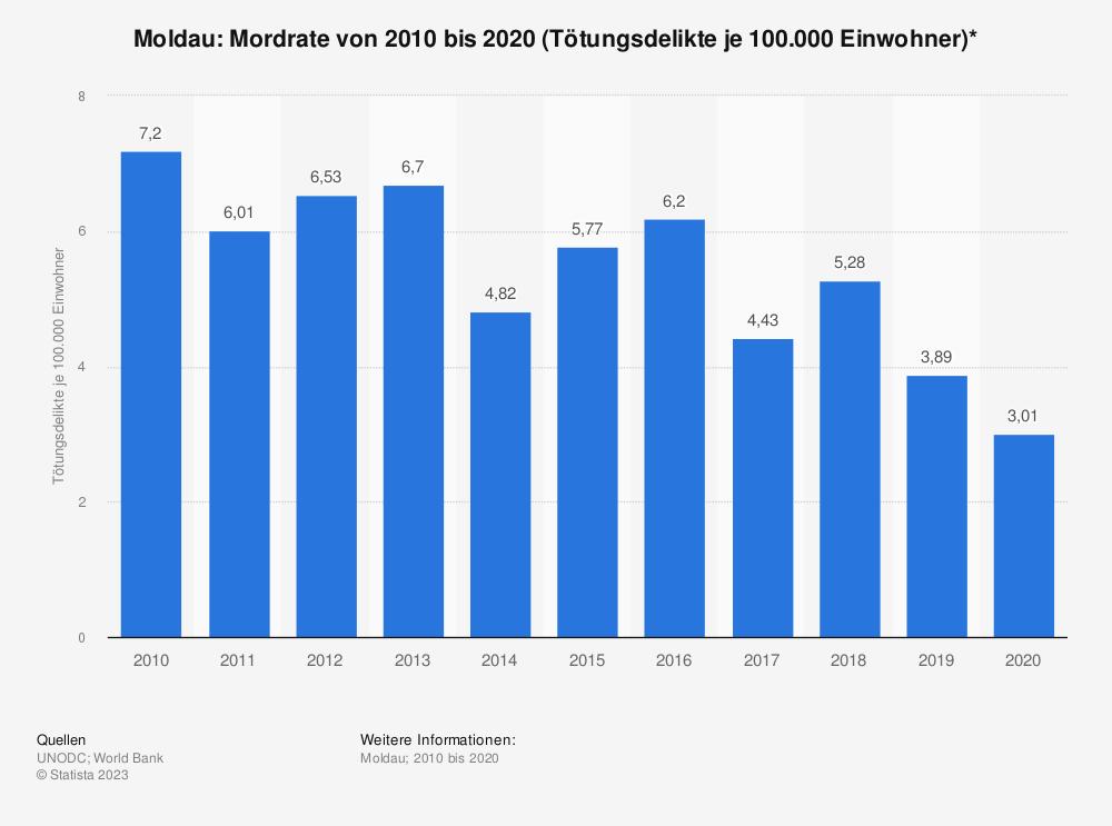 Statistik: Moldau: Mordrate von 2004 bis 2014 (Tötungsdelikte je 100.000 Einwohner)* | Statista