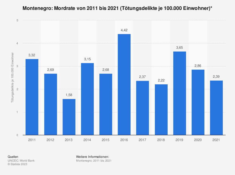 Statistik: Montenegro: Mordrate von 2006 bis 2016 (Tötungsdelikte je 100.000 Einwohner)* | Statista