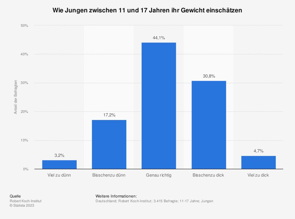 Statistik: Wie Jungen zwischen 11 und 17 Jahren ihr Gewicht einschätzen | Statista