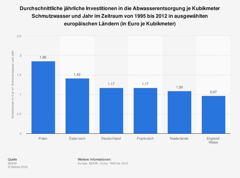 Statistik: Durchschnittliche jährliche Investitionen in die Abwasserentsorgung je Kubikmeter Schmutzwasser und Jahr im Zeitraum von 1995 bis 2012 in ausgewählten europäischen Ländern (in Euro je Kubikmeter) | Statista