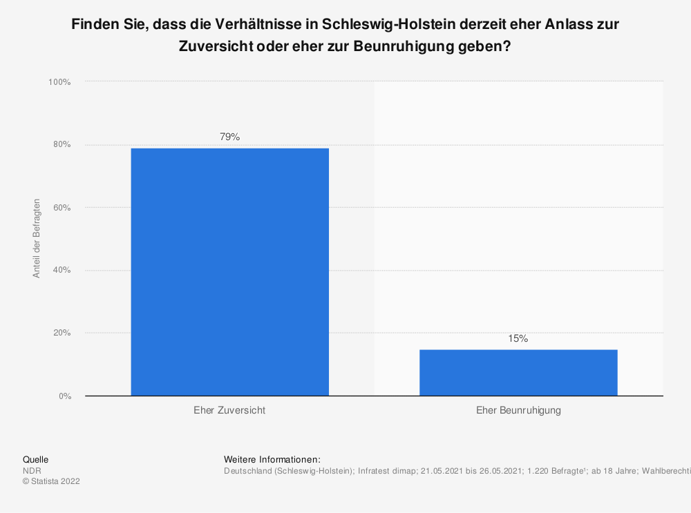 Statistik: Finden Sie, dass die Verhältnisse in Schleswig-Holstein derzeit eher Anlass zur Zuversicht oder eher zur Beunruhigung geben? | Statista