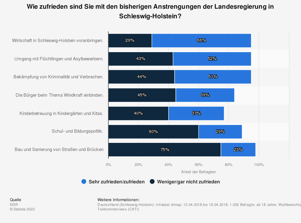 Statistik: Wie zufrieden sind Sie mit den bisherigen Anstrengungen der Landesregierung in Schleswig-Holstein? | Statista