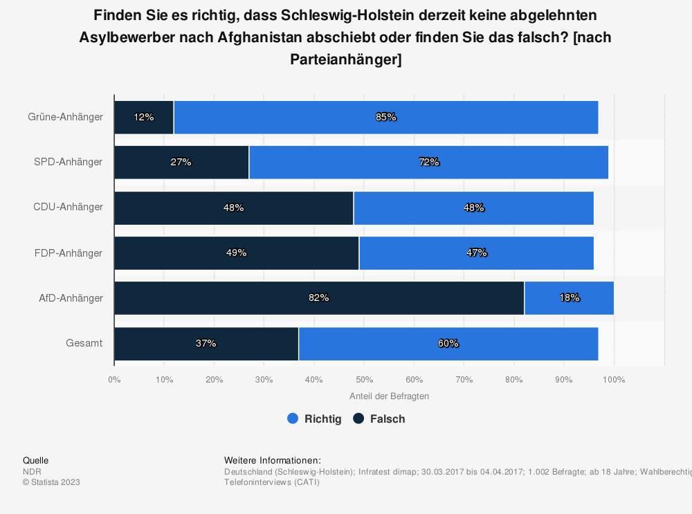 Statistik: Finden Sie es richtig, dass Schleswig-Holstein derzeit keine abgelehnten Asylbewerber nach Afghanistan abschiebt oder finden Sie das falsch? [nach Parteianhänger] | Statista