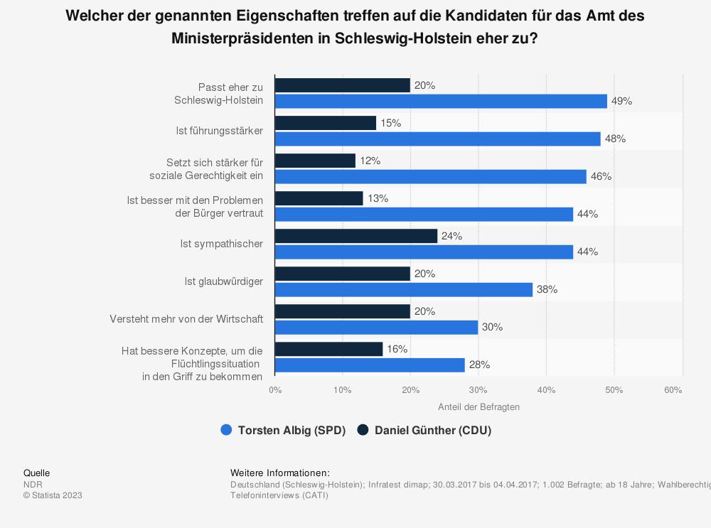 Statistik: Welcher der genannten Eigenschaften treffen auf die Kandidaten für das Amt des Ministerpräsidenten in Schleswig-Holstein eher zu? | Statista