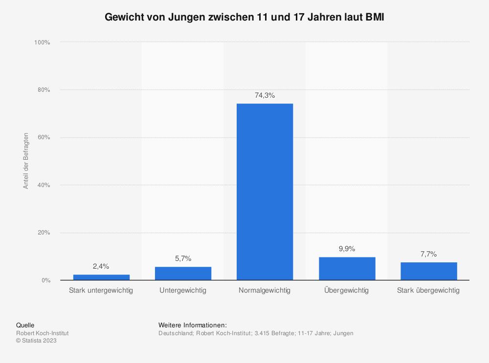 Statistik: Gewicht von Jungen zwischen 11 und 17 Jahren laut BMI | Statista
