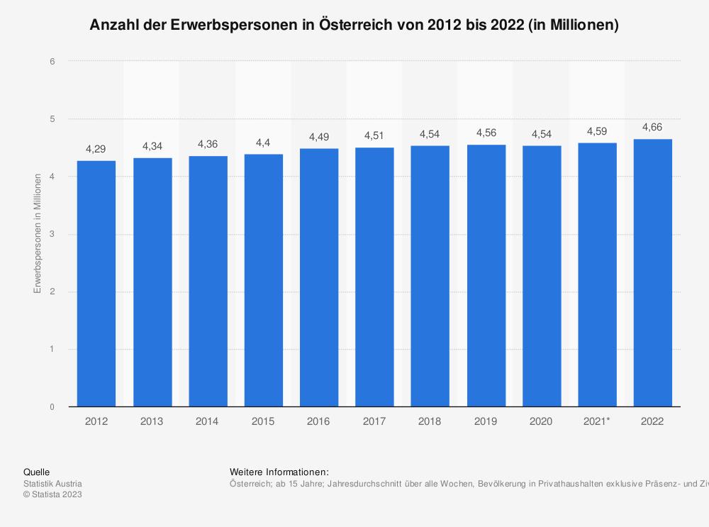 Statistik: Anzahl der Erwerbspersonen in Österreich von 2006 bis 2016 (in Millionen) | Statista