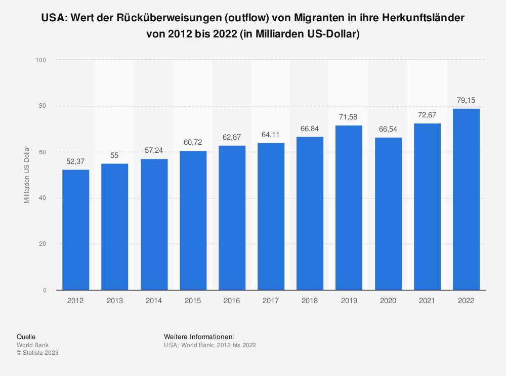 Statistik: USA: Wert der Rücküberweisungen (outflow) von Migranten in ihre Herkunftsländer von 2007 bis 2017 (in Milliarden US-Dollar) | Statista