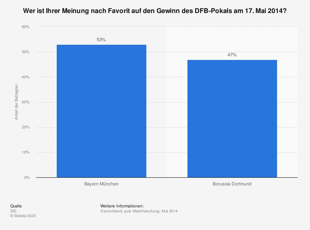 Statistik: Wer ist Ihrer Meinung nach Favorit auf den Gewinn des DFB-Pokals am 17. Mai 2014?   | Statista