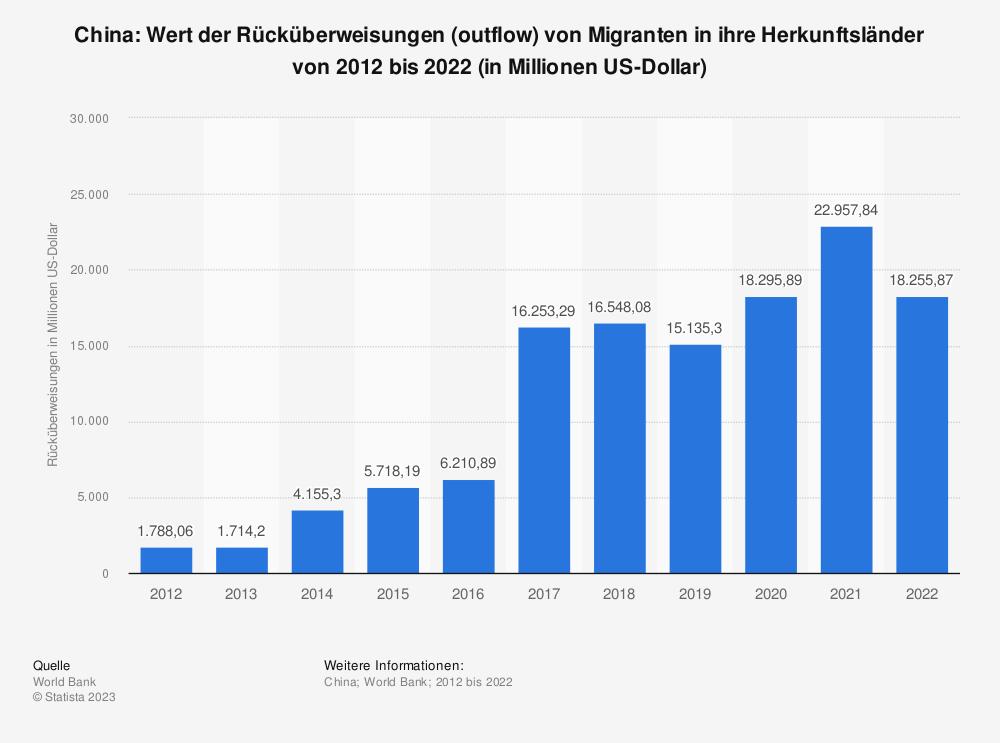 Statistik: China: Wert der Rücküberweisungen (outflow) von Migranten in ihre Herkunftsländer von 2007 bis 2017 (in Millionen US-Dollar) | Statista