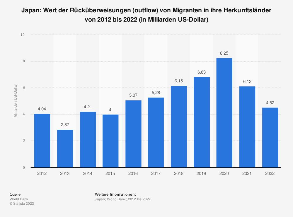 Statistik: Japan: Wert der Rücküberweisungen (outflow) von Migranten in ihre Herkunftsländer von 2007 bis 2017 (in Milliarden US-Dollar) | Statista