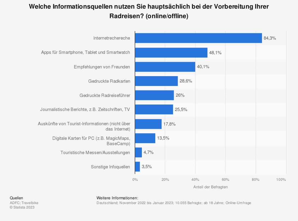 Statistik: Welche Informationsquellen nutzen Sie hauptsächlich bei der Vorbereitung Ihrer Radreisen? (online/offline) | Statista