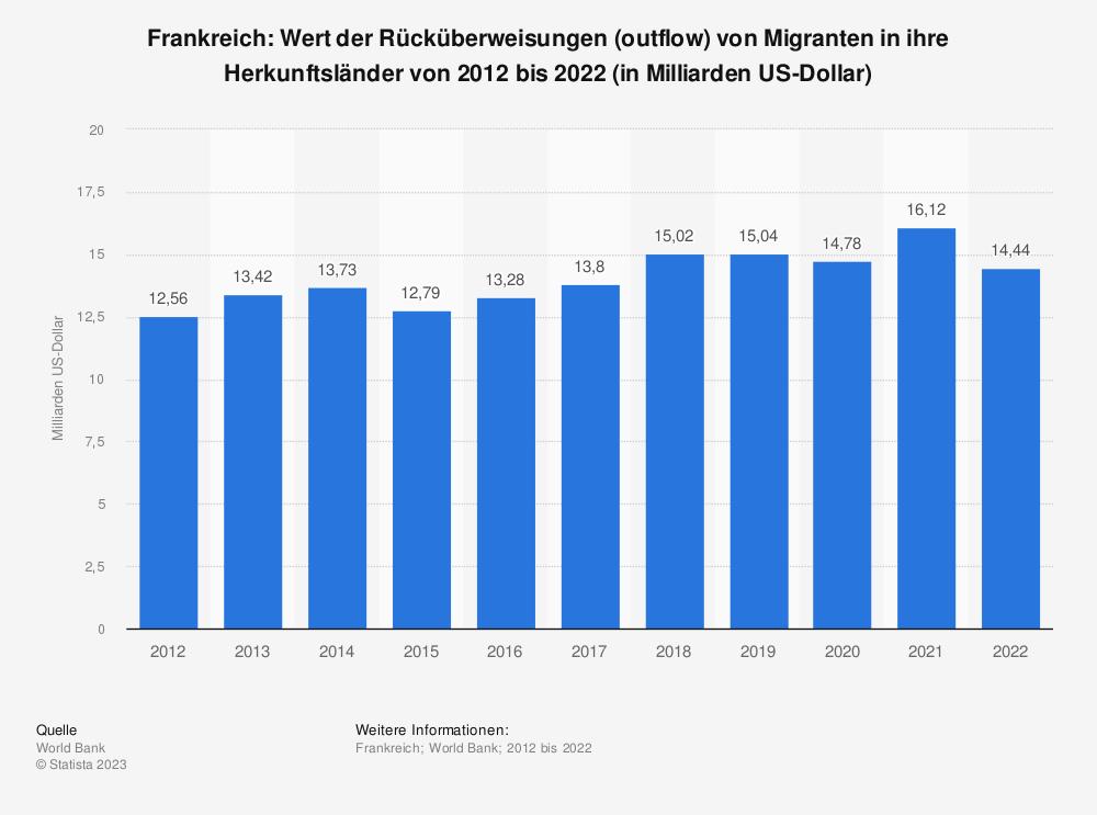 Statistik: Frankreich: Wert der Rücküberweisungen (outflow) von Migranten in ihre Herkunftsländer von 2007 bis 2017 (in Milliarden US-Dollar) | Statista