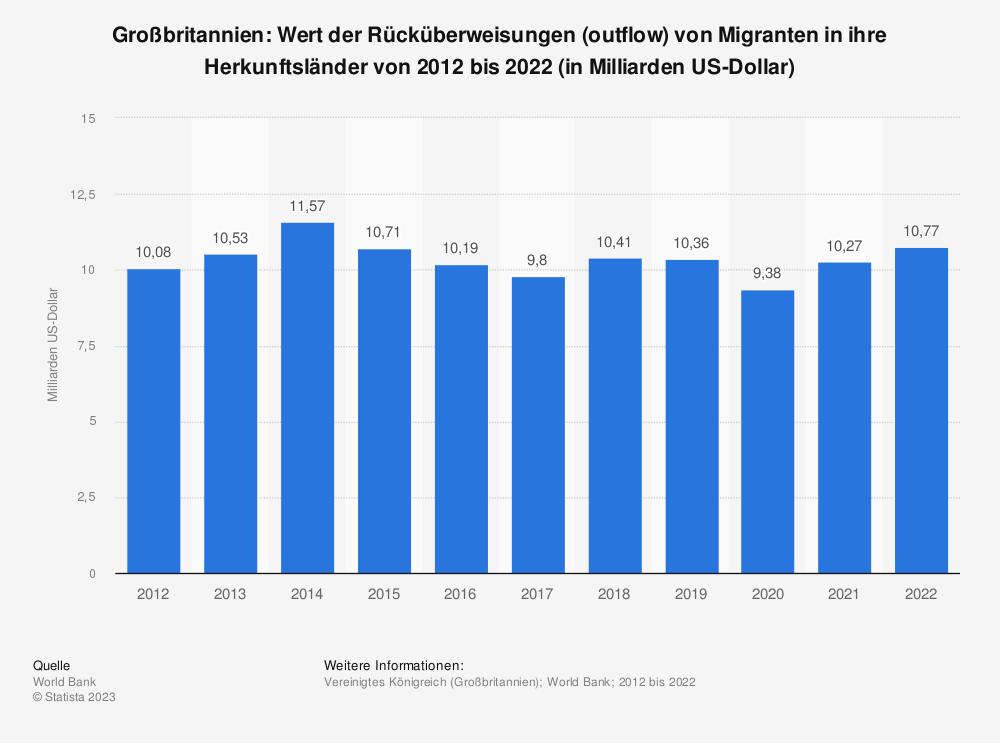 Statistik: Großbritannien: Wert der Rücküberweisungen (outflow) von Migranten in ihre Herkunftsländer von 2007 bis 2017 (in Milliarden US-Dollar) | Statista