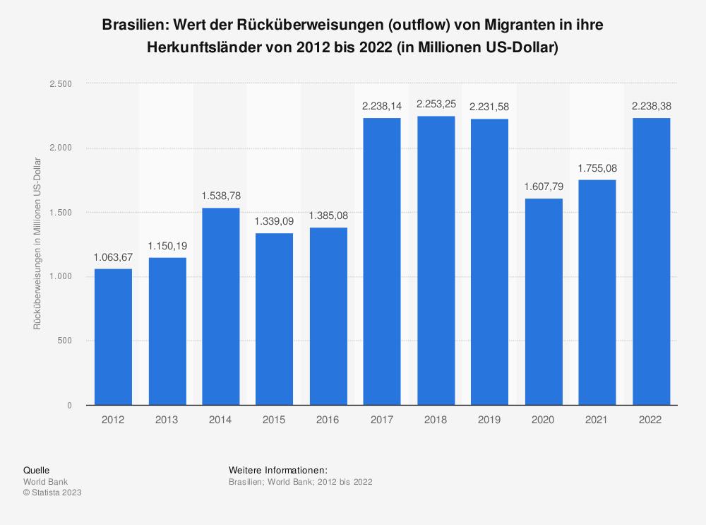 Statistik: Brasilien: Wert der Rücküberweisungen (outflow) von Migranten in ihre Herkunftsländer von 2007 bis 2017 (in Millionen US-Dollar) | Statista