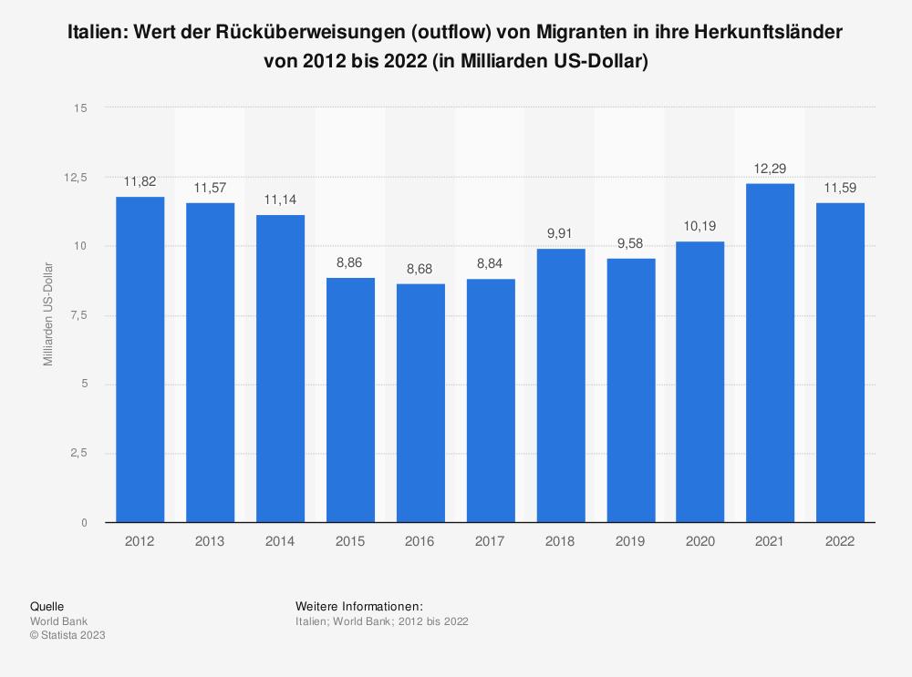 Statistik: Italien: Wert der Rücküberweisungen (outflow) von Migranten in ihre Herkunftsländer von 2007 bis 2017 (in Milliarden US-Dollar) | Statista