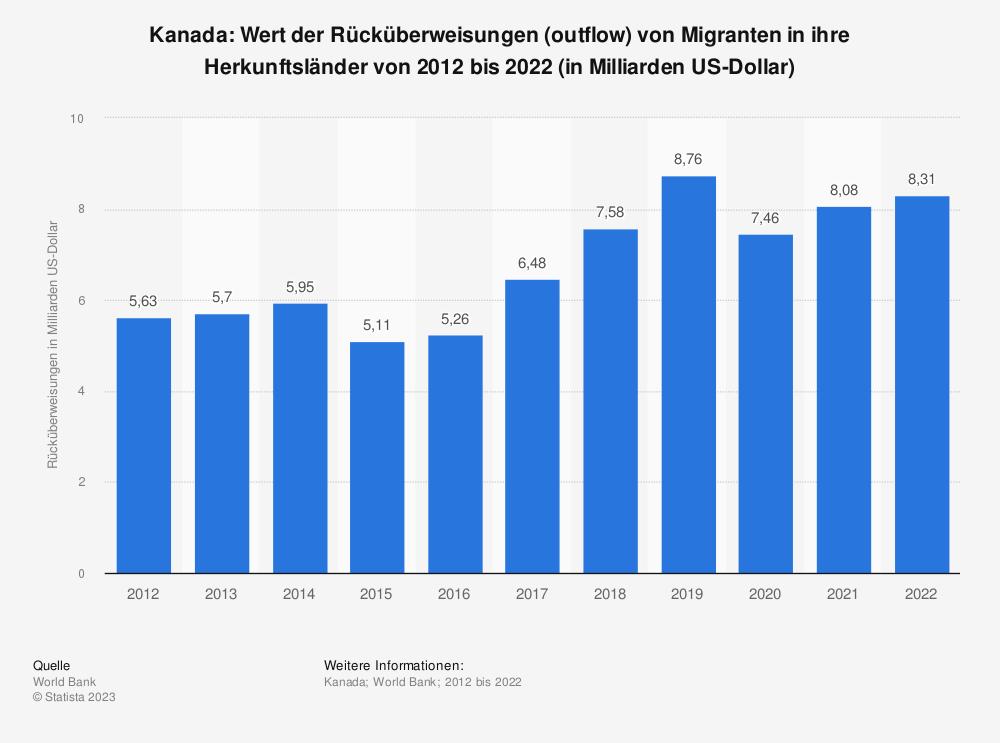 Statistik: Kanada: Wert der Rücküberweisungen (outflow) von Migranten in ihre Herkunftsländer von 2007 bis 2017 (in Milliarden US-Dollar) | Statista