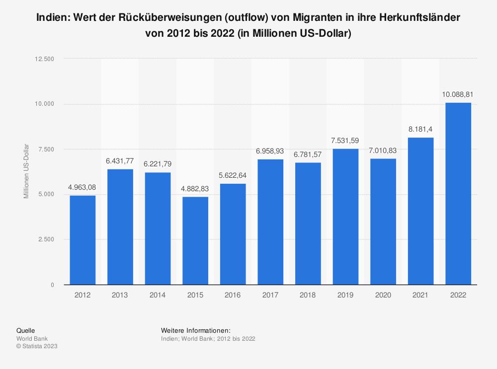 Statistik: Indien: Wert der Rücküberweisungen (outflow) von Migranten in ihre Herkunftsländer von 2007 bis 2017 (in Millionen US-Dollar) | Statista