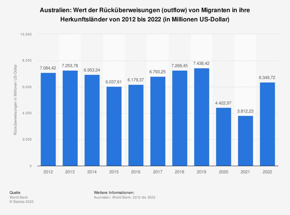 Statistik: Australien: Wert der Rücküberweisungen (outflow) von Migranten in ihre Herkunftsländer von 2007 bis 2017 (in Millionen US-Dollar) | Statista