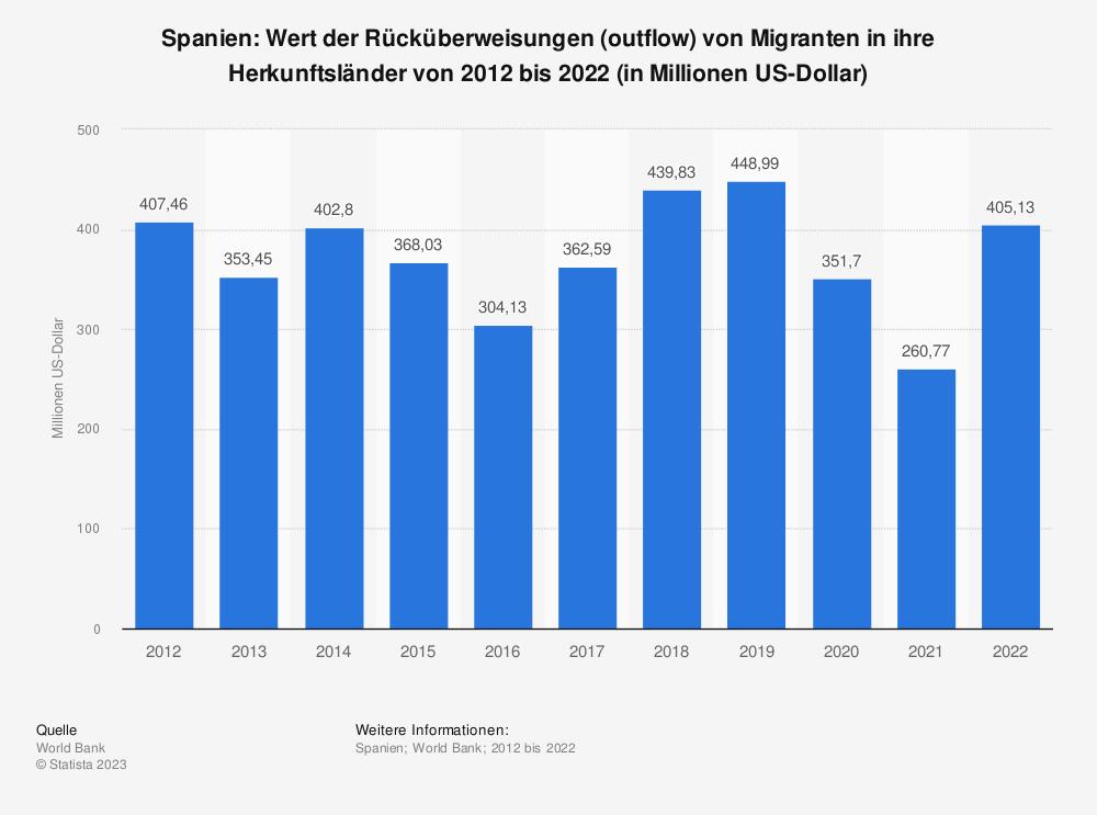 Statistik: Spanien: Wert der Rücküberweisungen (outflow) von Migranten in ihre Herkunftsländer von 2008 bis 2018 (in Millionen US-Dollar) | Statista