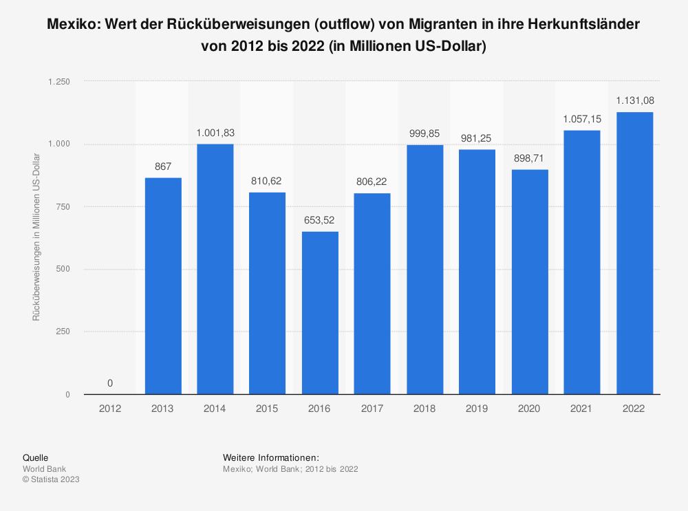 Statistik: Mexiko: Wert der Rücküberweisungen (outflow) von Migranten in ihre Herkunftsländer von 2009 bis 2019 (in Millionen US-Dollar) | Statista