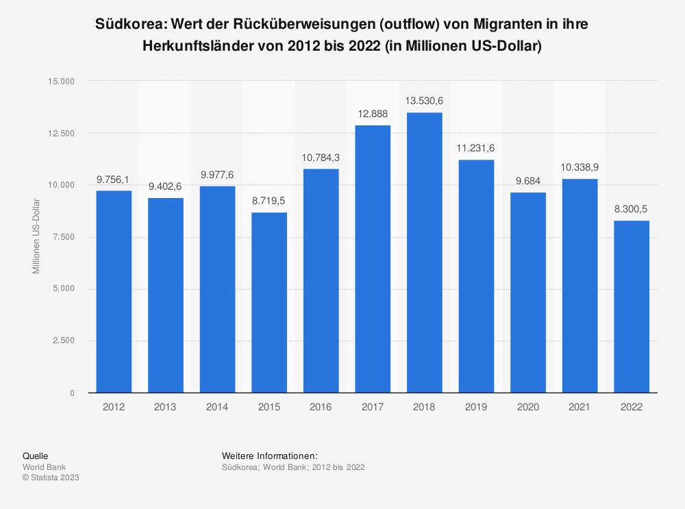 Statistik: Südkorea: Wert der Rücküberweisungen (outflow) von Migranten in ihre Herkunftsländer von 2008 bis 2018 (in Millionen US-Dollar) | Statista