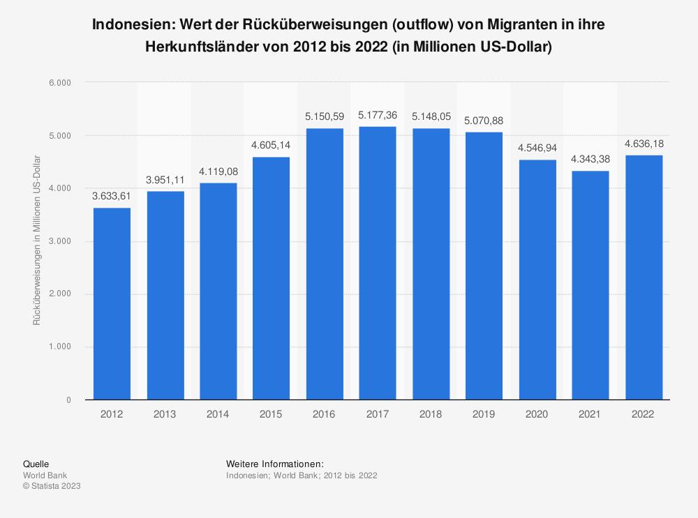 Statistik: Indonesien: Wert der Rücküberweisungen (outflow) von Migranten in ihre Herkunftsländer von 2008 bis 2018 (in Milliarden US-Dollar) | Statista