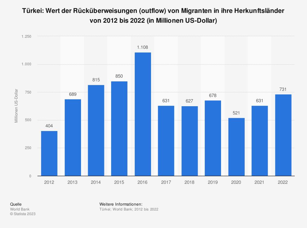 Statistik: Türkei: Wert der Rücküberweisungen (outflow) von Migranten in ihre Herkunftsländer von 2007 bis 2017 (in Millionen US-Dollar) | Statista