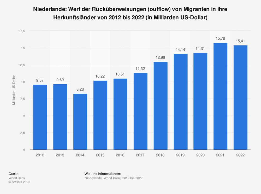 Statistik: Niederlande: Wert der Rücküberweisungen (outflow) von Migranten in ihre Herkunftsländer von 2009 bis 2019 (in Milliarden US-Dollar) | Statista